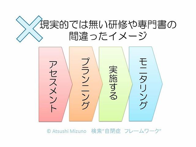 継続的アセスメント (1)
