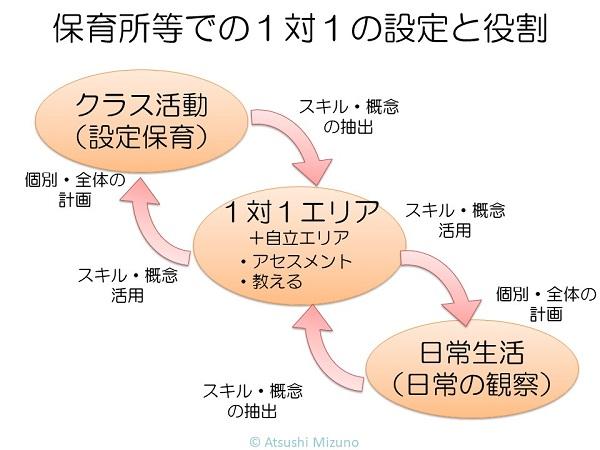 保育所等での1対1の設定と役割