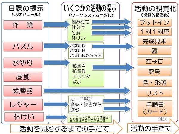 スケジュールワークシステムのイメージ