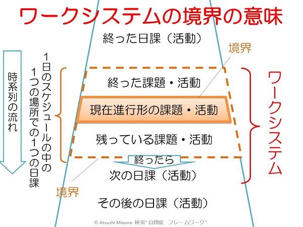 構造化と境界