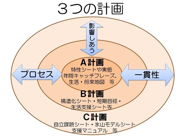 p007_3つの支援計画
