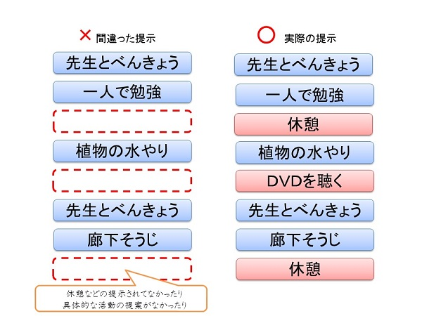 曖昧なスケジュール例1あるはずの活動が提示されていない改