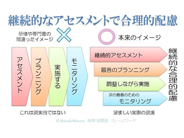 継続的アセスメント (3)