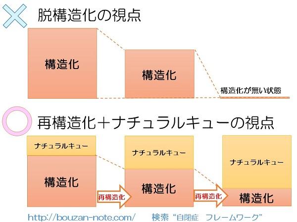 脱構造化VS再構造化とナチュラルキュー