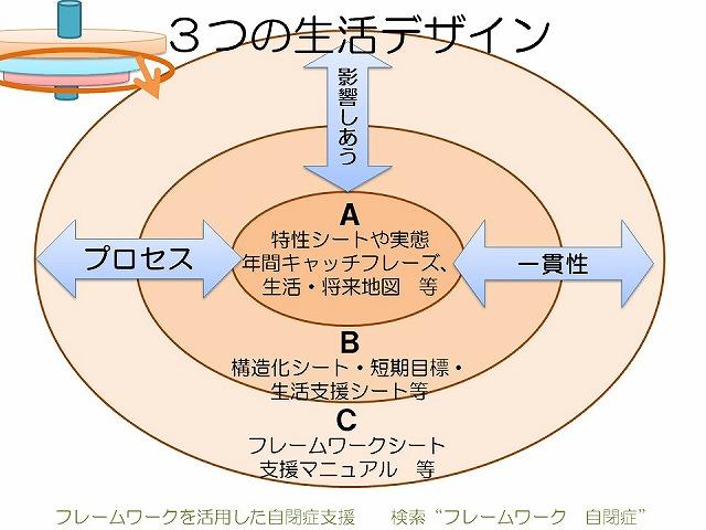 3つの個別支援計画