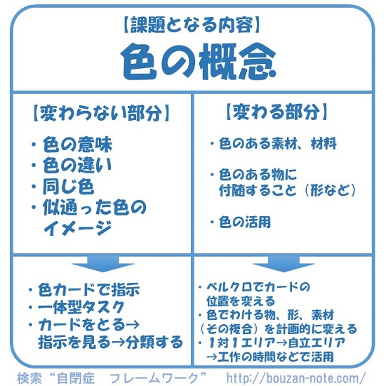 般化と変わる部分変わらない部分 (2)