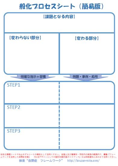 般化プロセス(簡易版)