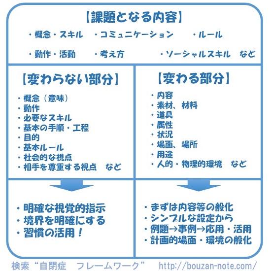 般化と変わる部分変わらない部分 (1)